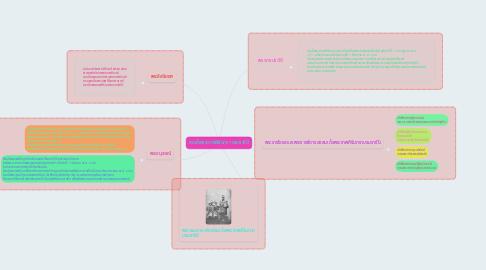Mind Map: สมเด็จพระเทพสิรินทรา บรมราชินี