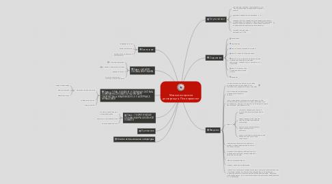 Mind Map: Моя магистерская диссертация. План-проспект