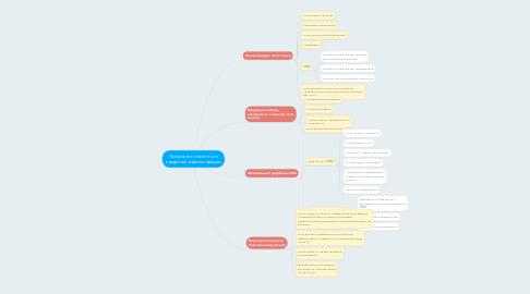 Mind Map: Построение аналитики и внедрение воронки продаж