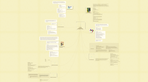 Mind Map: Student Assessments  by: Giulio C.Y. Wan
