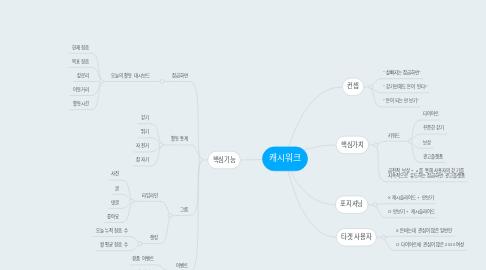 Mind Map: 캐시워크