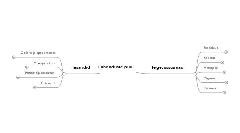 Mind Map: Lahenduste puu