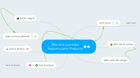 Mind Map: Maconia Leonidas Nepomuceno Prepucio