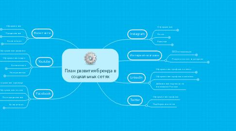 Mind Map: План развития бренда в социальных сетях