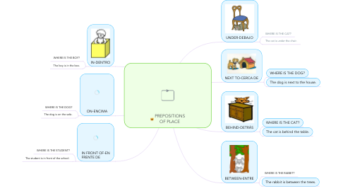 Mind Map: PREPOSITIONS OF PLACE