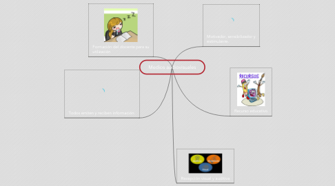 Mind Map: Medios audiovisuales