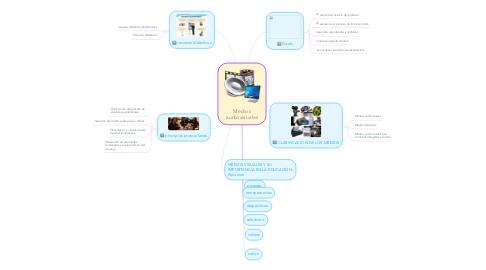 Mind Map: Medios audiovisuales