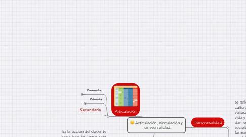 Mind Map: Articulación, Vinculación y Transversalidad.