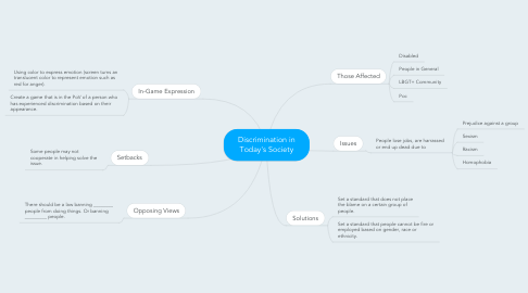 Mind Map: Discrimination in Today's Society