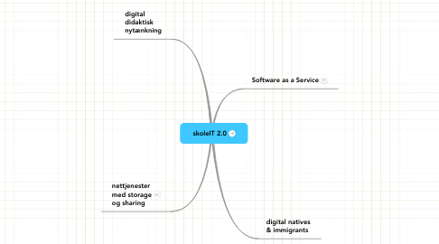 Mind Map: skoleIT 2.0