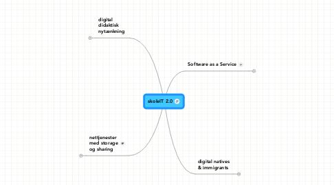 Mind Map: skoleIT 2.0