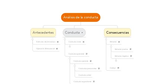 Mind Map: Análisis de la conducta
