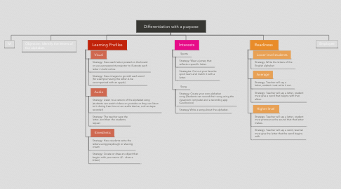 Mind Map: Differentiation with a purpose
