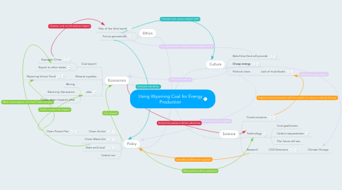 Mind Map: Using Wyoming Coal for Energy Production