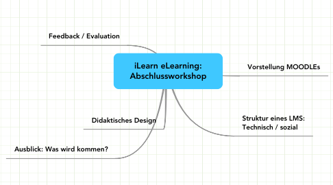 Mind Map: iLearn eLearning: Abschlussworkshop