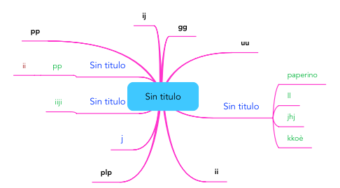Mind Map: Sin titulo