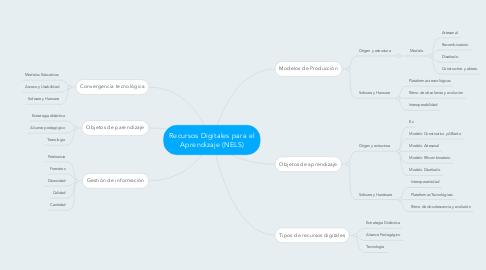 Mind Map: Recursos Digitales para el Aprendizaje (NELS)