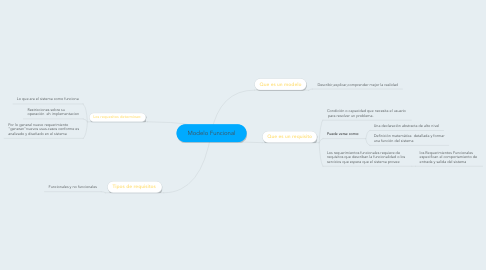 Mind Map: Modelo Funcional