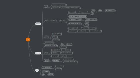 Mind Map: FTP