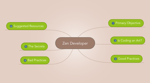 Mind Map: Zen Developer