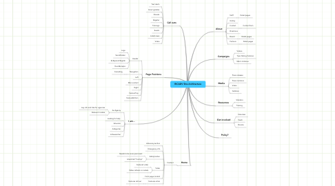 Mind Map: RICADV Site Architecture