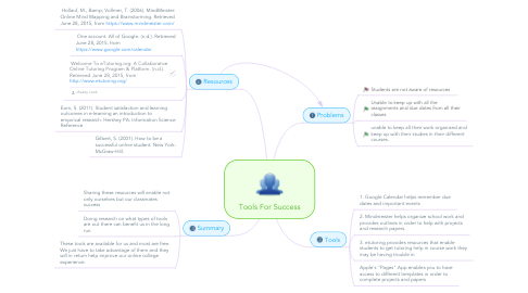 Mind Map: Tools For Success