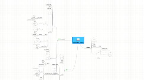 Mind Map: Tienda Online a Domicilio