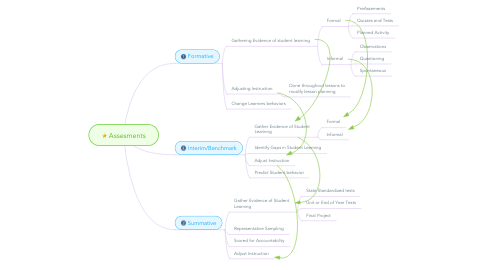 Mind Map: Assesments