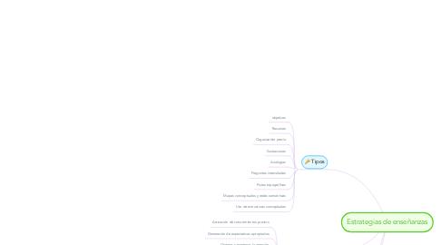 Mind Map: Estrategias de enseñanzas