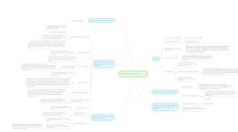 Mind Map: H800 Summary: Block 1.1