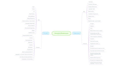 Mind Map: Strengths/Weaknesses
