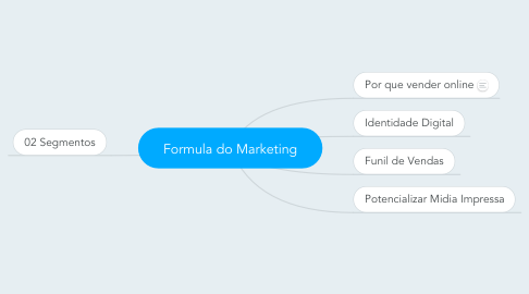 Mind Map: Formula do Marketing