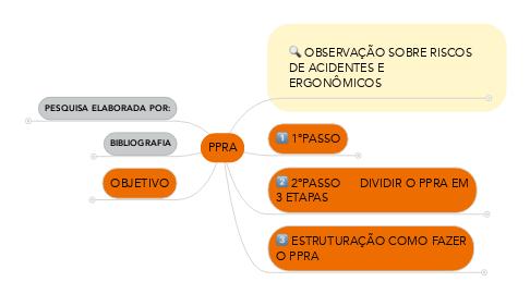 Mind Map: PPRA