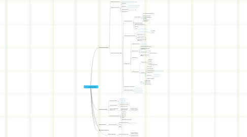 Mind Map: SEO - раскрутка сайтов