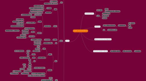 Mind Map: ラッキーメイクコンセプト