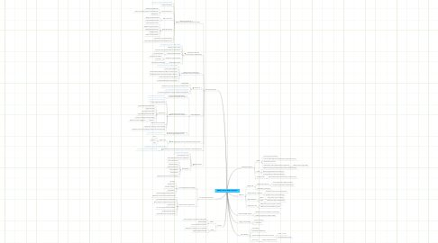 Mind Map: Web 2.0 from a CSCW perspective