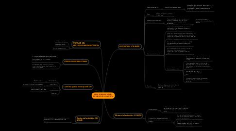 Mind Map: PROCEDIMIENTO DEL RECURSO DE CASACION.