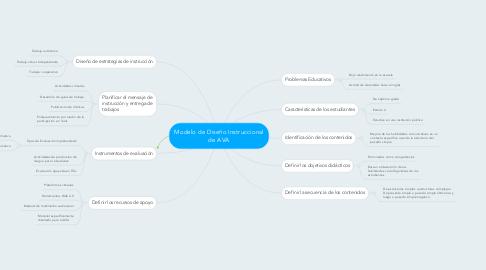 Mind Map: Modelo de Diseño Instruccional de AVA