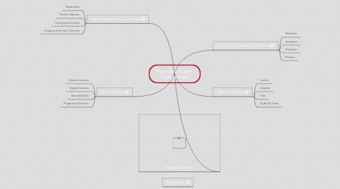 Mind Map: Input and Output Components