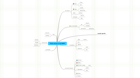 Mind Map: Public services on the WWW
