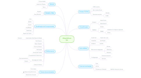 Mind Map: Arquitetura 2S