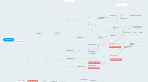 Mind Map: Timelines Interrail