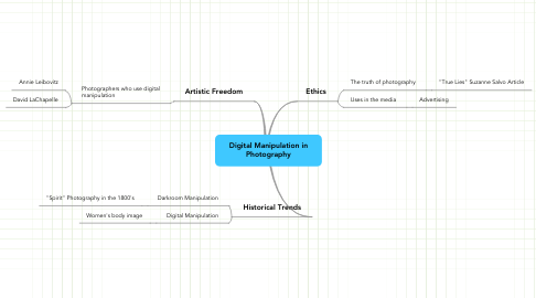 Mind Map: Digital Manipulation in Photography