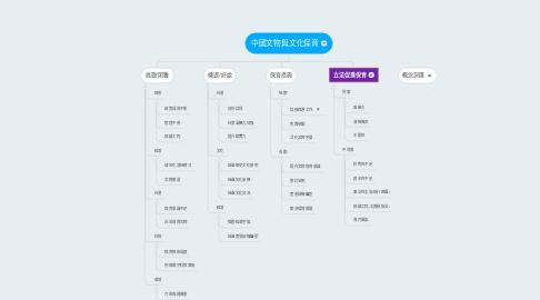 Mind Map: 中國文物與文化保育