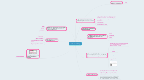 Mind Map: Let's get cooking