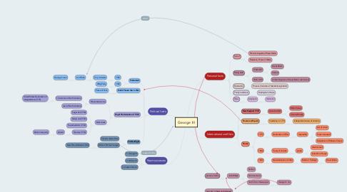 Mind Map: George III