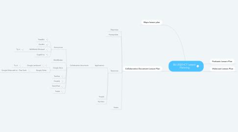 Mind Map: BU 2020 ICT Lesson Planning