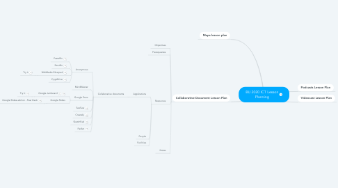 Mind Map: BU03361 ICT Lesson Planning