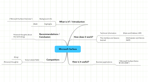 Mind Map: Microsoft Surface