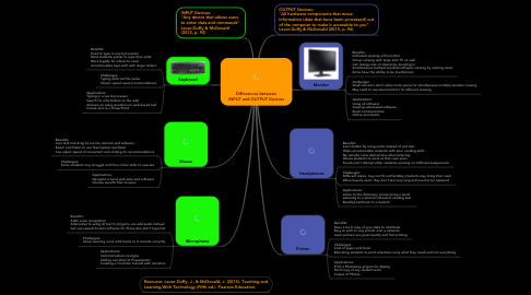 Mind Map: Differences between INPUT and OUTPUT Devices
